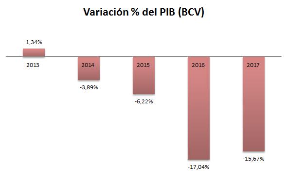PIB Grafico